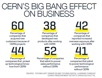 CERN's big-bang impact on business