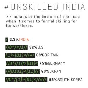 unskilled india